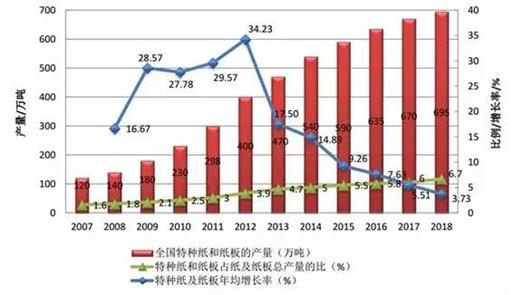 2007-2018年我国特种纸和纸板产量