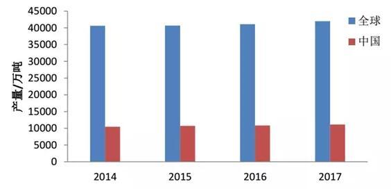 2007-2017年我国及全球纸和纸板产量
