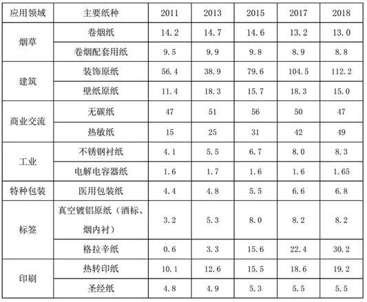 中国主要特种纸产量