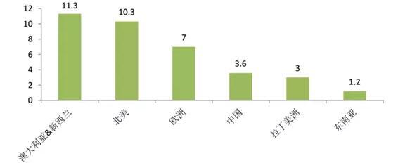 人均不干胶标签使用量对比(平方米/人/年)