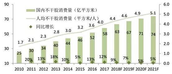 中国不干胶标签消费量的变化