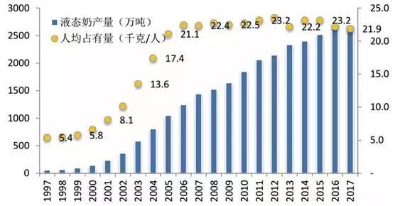 中国液态奶产量与人均消费量