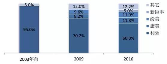 国内无菌包装生产企业市场份额