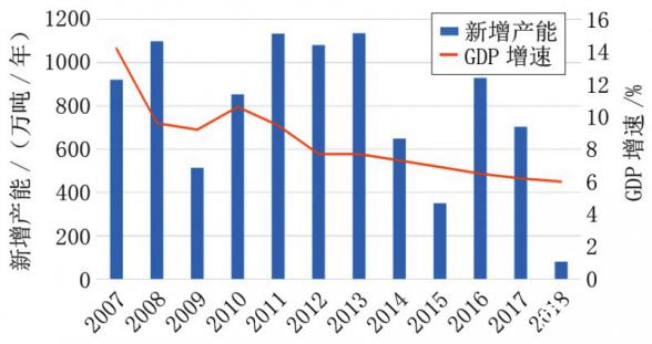 中国GDP增速与造纸产能的投放趋势