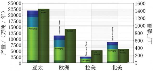 各地区造纸产量分布与运行中的工厂数量