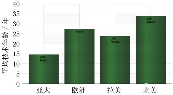 各地区工厂及设备的平均技术年龄